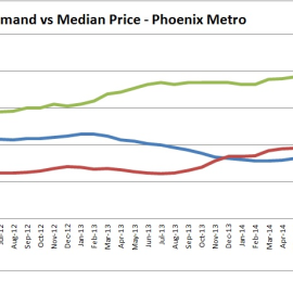 Supply demand housing phoenix