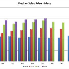 001 Median Price Mesa Statisticc and Bar Chart.xlsx